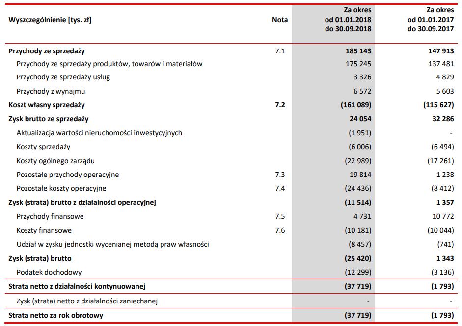 tabela polnord wyniki iii kwartał