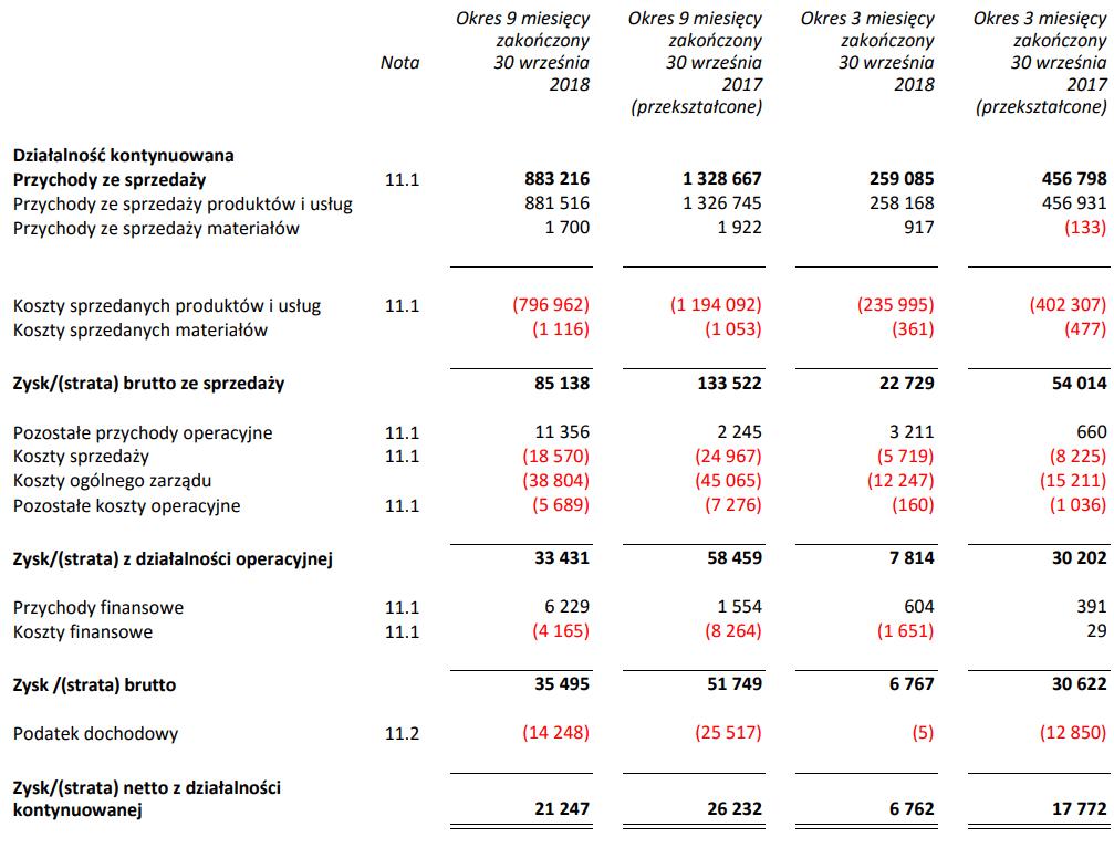 tabela rafako wyniki iii kwartał