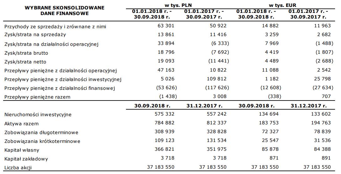 tabela rank progress wyniki iii kwartał