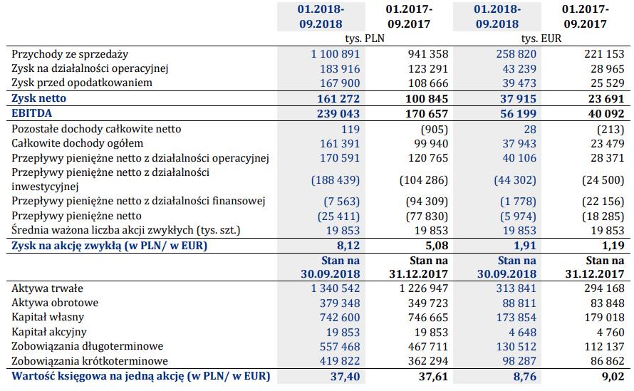 PCC Rokita wyniki III kwartał 2018