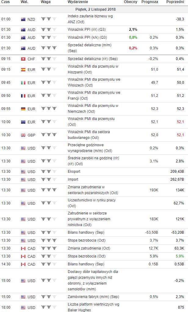 kalendarz makroekonomiczny 2.11.2018