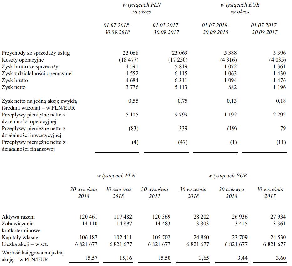 tabela skarbiec wyniki iii kwartał