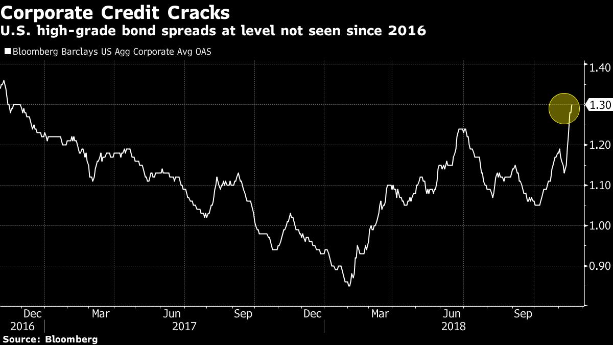 spread na rynku obligacji