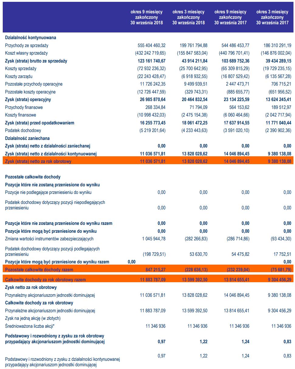 tabela tarczyński wyniki iii kwartał