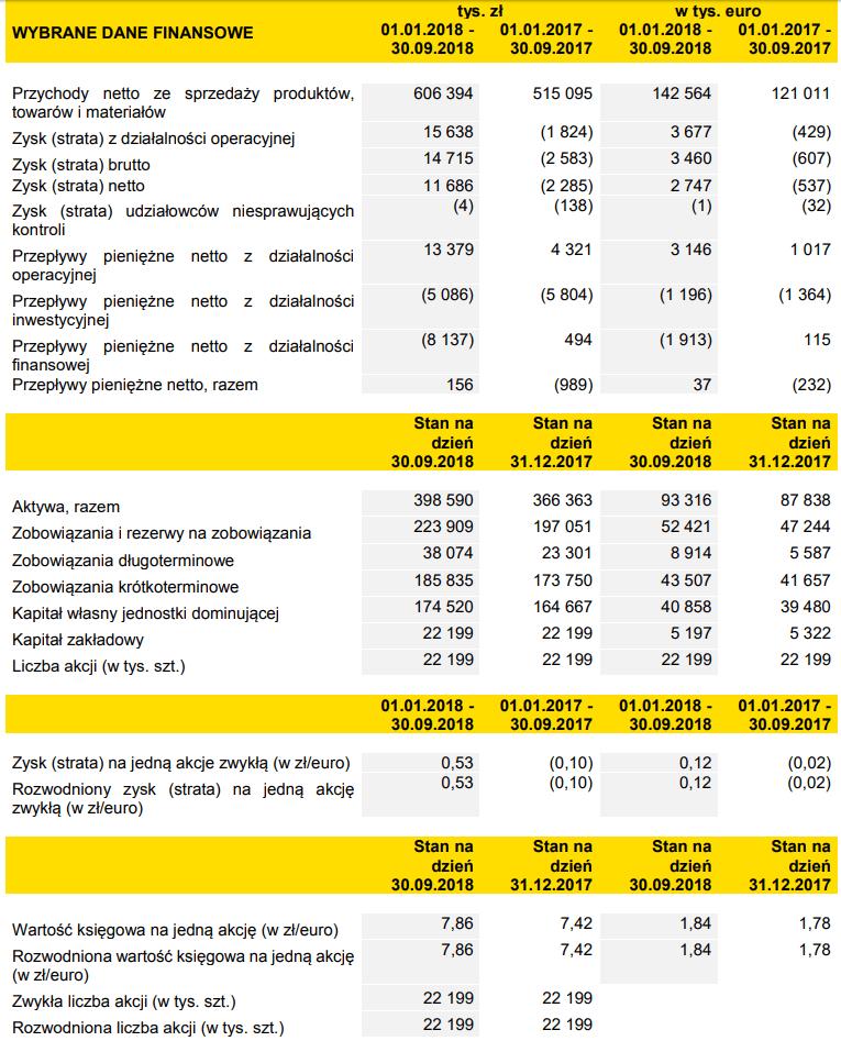 tabela tim wyniki iii kwartał