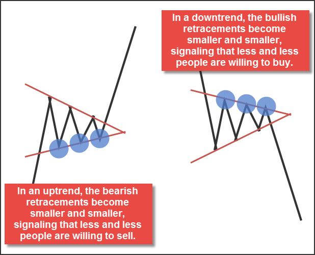 Najważniejszym czynnikiem przy analizie formacji trójkątnych jest sekwencja dołków i szczytów oraz relacja lini trendu stanowiących ich górne i dolne ograniczenie