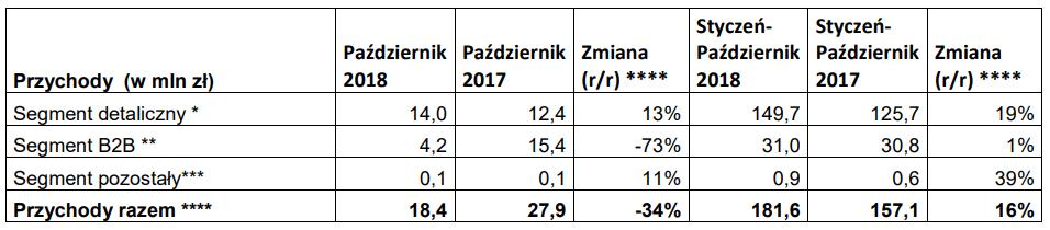 wittchen wyniki październik 2018