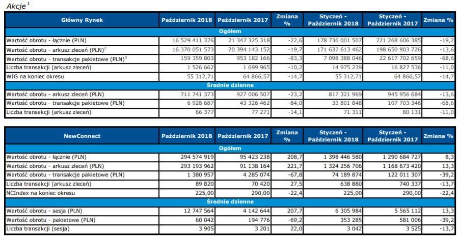 wyniki GPW - akcje