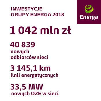 wyniki energa v2