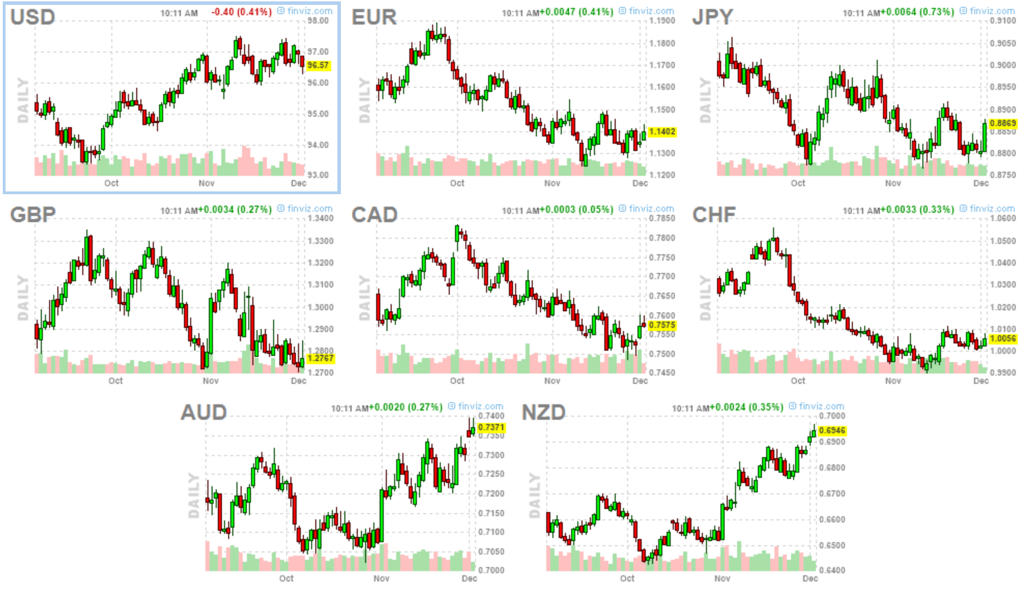 Sytuacja w europie i bieżąca siła indeksów walutowych – komentuje Rabobank