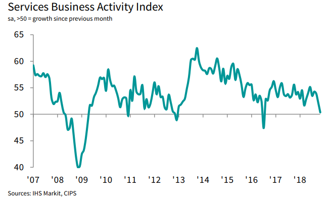 UK: Silny spadek wskaźnika PMI dla usług