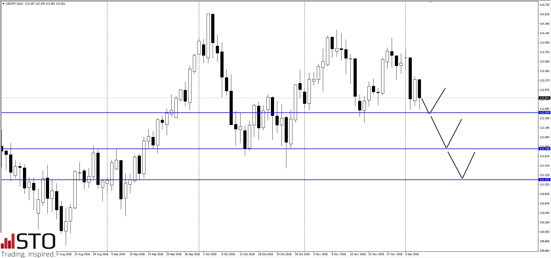 Para USD/JPY pod presją podaży – komentuje Westpac i Commerzbank
