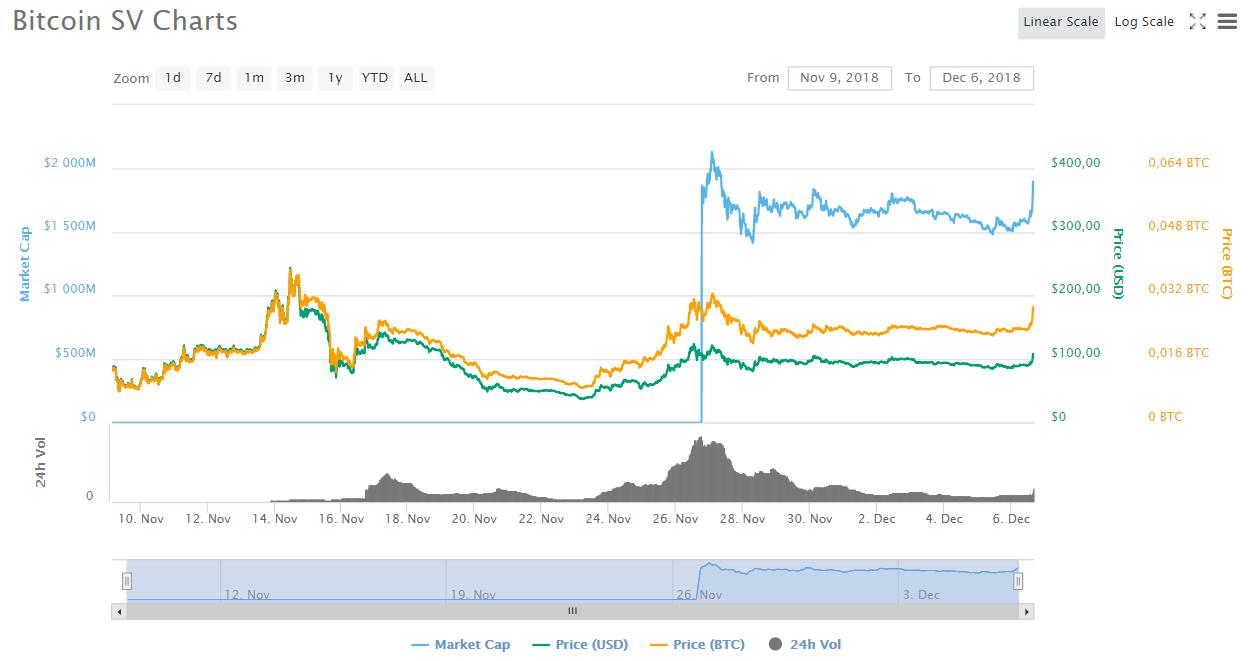 Górnicy Bitcoin SV pozostają lojalni pomimo niskiej rentowności sieci