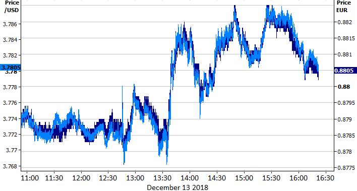 Kurs USD/EUR i USD/PLN (13/12/2018)