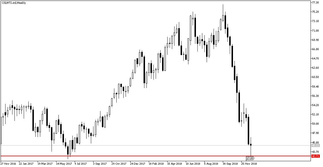 wykres cen ropy WTI