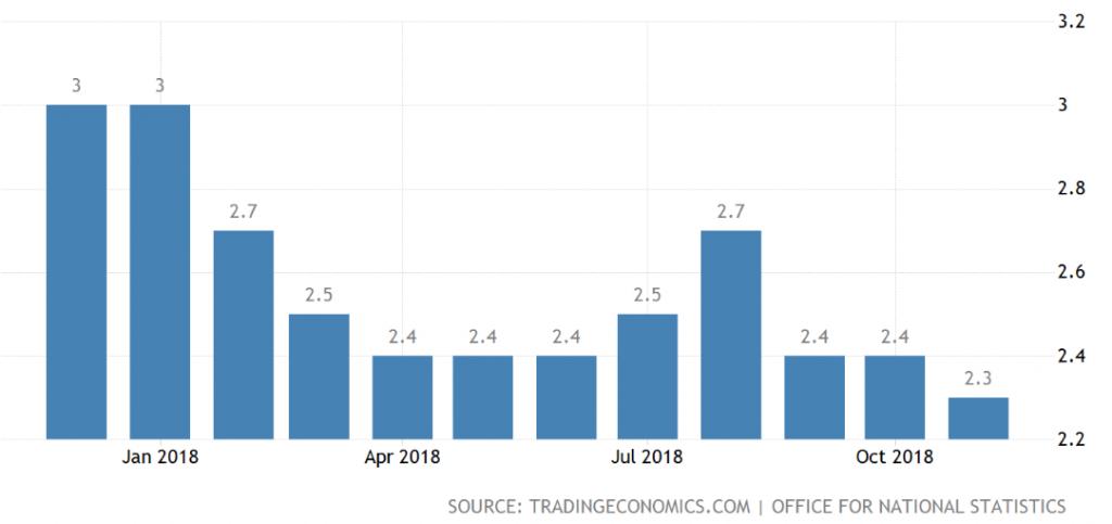 Wykres przedstawiający poziom inflacji w UK