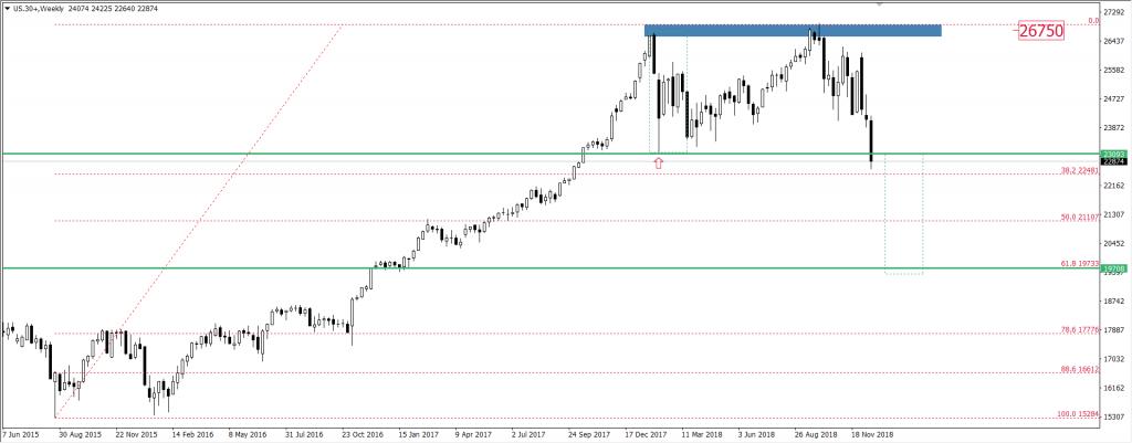 Wykres indeksu giełdowego DJIA
