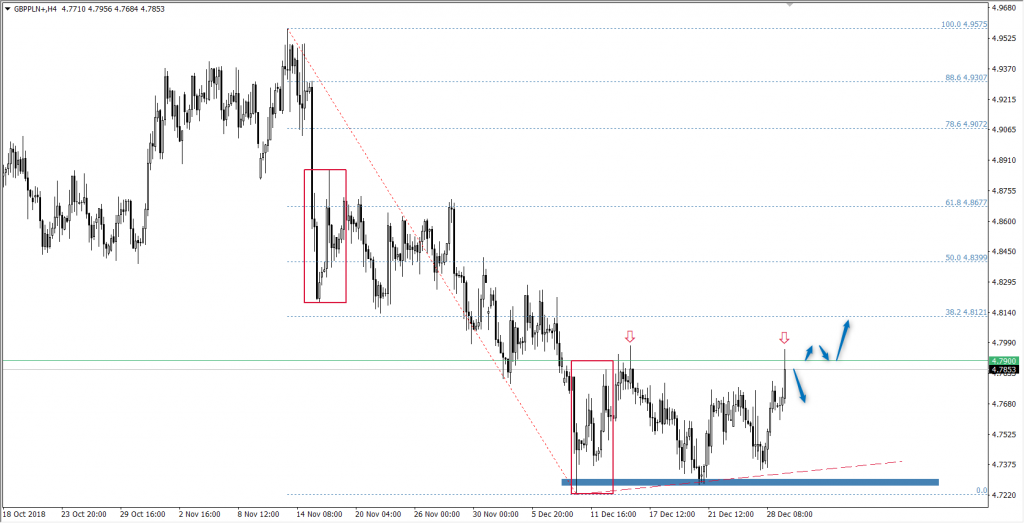Wykres pary walutowej GBP/PLN