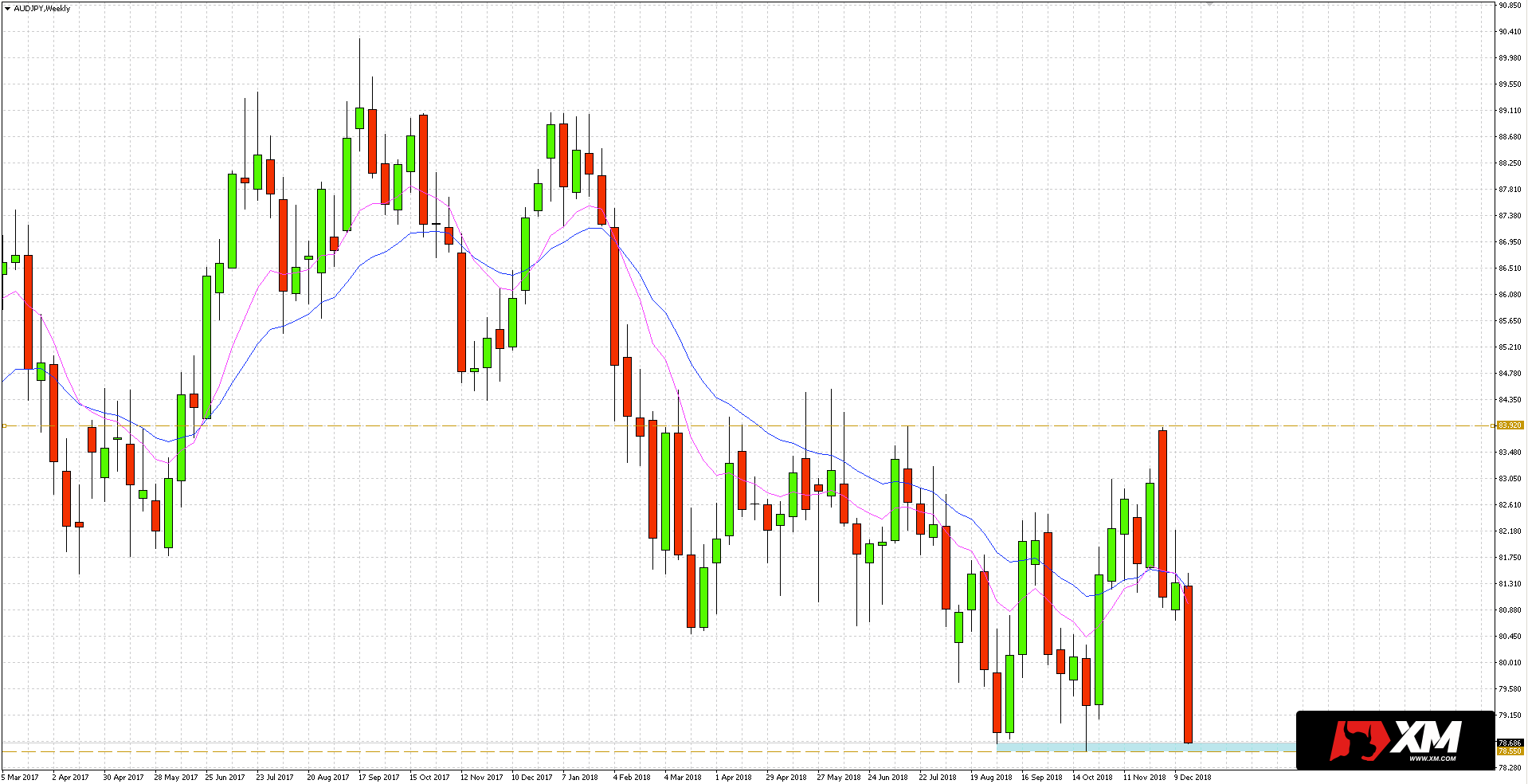 kurs AUD/JPY znajduje się w strefie wsparcia ulokowanej w okolicach 78.55