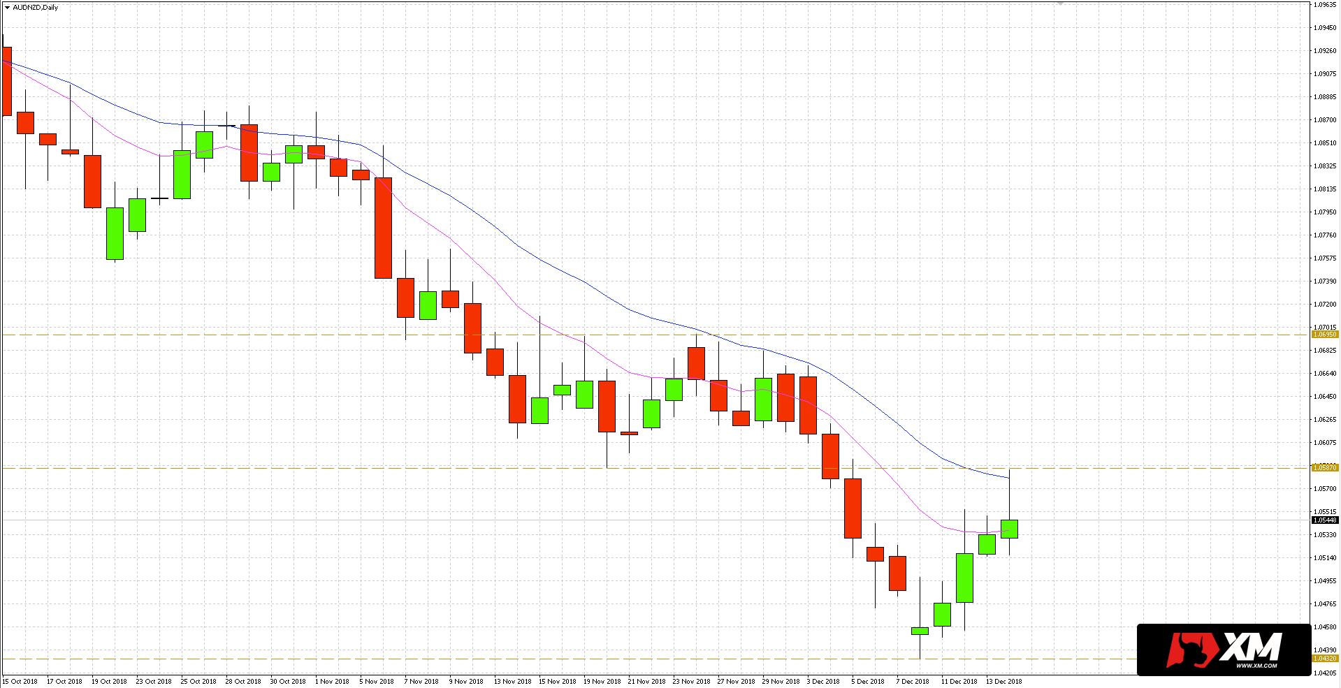 Notowania pary walutowej AUDNZD poruszają się w trendzie spadkowym