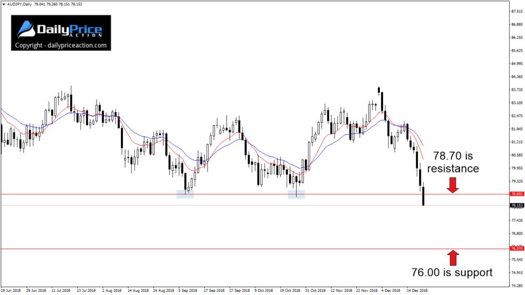 Na parze walutowej AUDJPY pokonane zostało kluczowe wsparcie przy 78.70