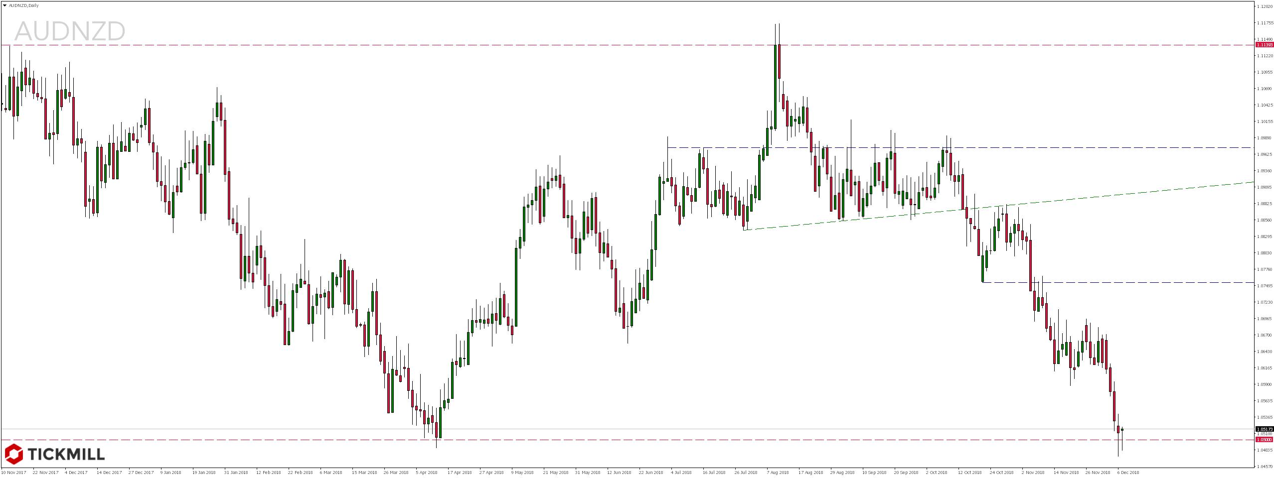 Notowania pary walutowej AUDNZD