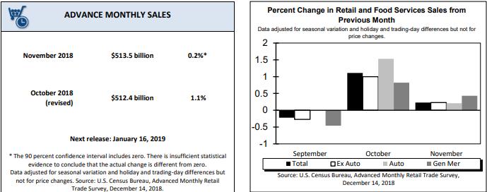 USA: Nieco lepszy odczyt sprzedaży detalicznej. Jak reaguje EUR/USD?