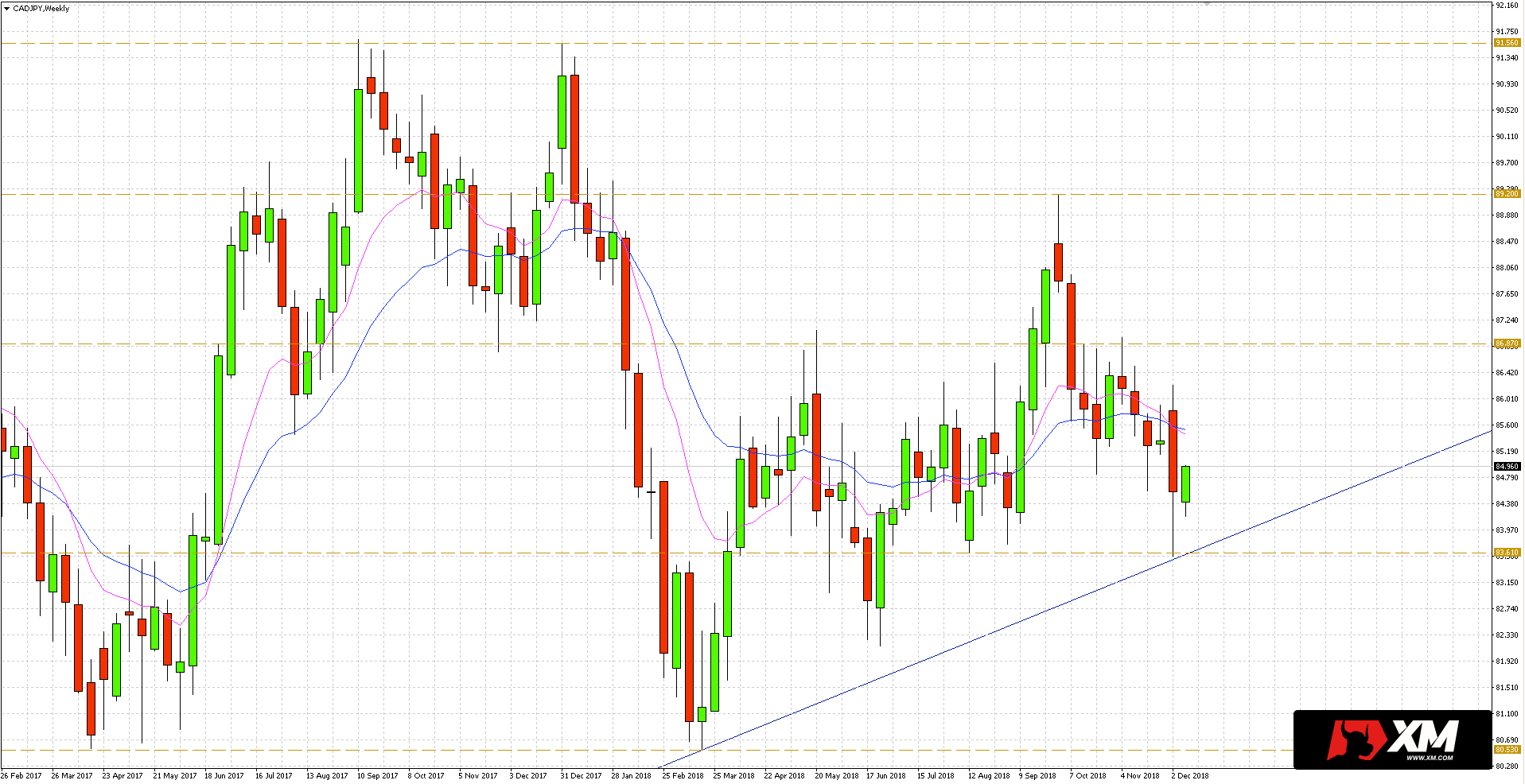 notowania CAD w relacji do jena japońskiego osunęły się na nowe minima i przetestowały wsparcie przy 83.61 oraz okolice długoterminowej linii trendu.