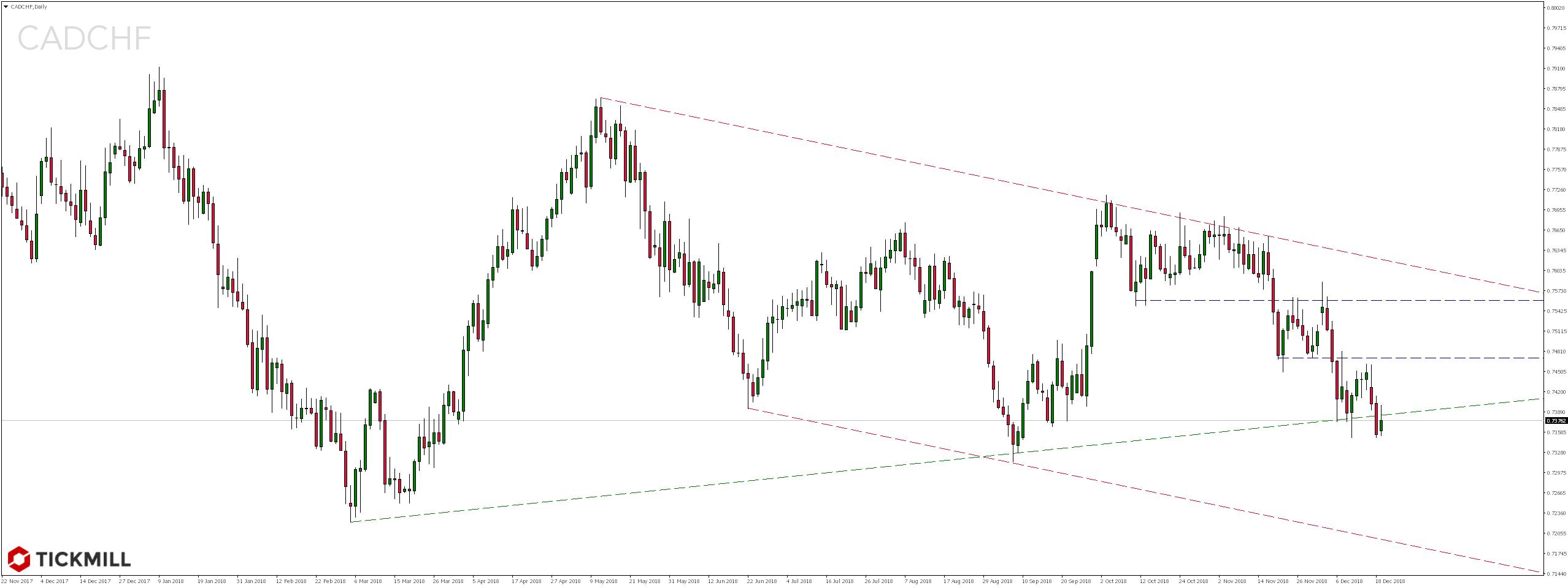 Kurs pary walutowej CADCHF