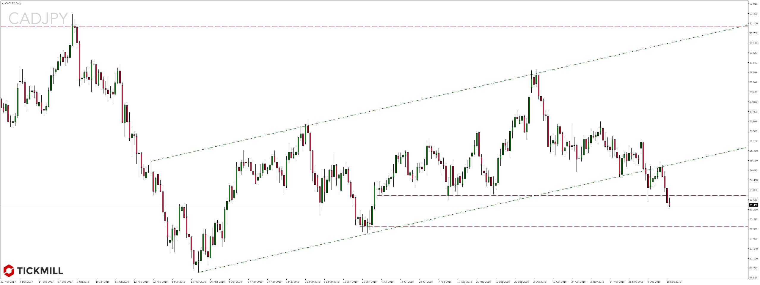 Kurs pary walutowej CADJPY