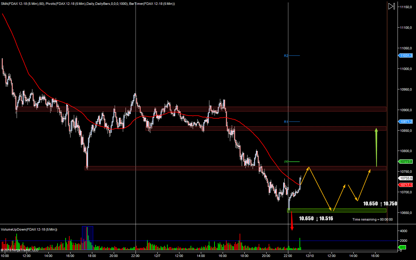 wykres DAX M5 10.12.2018