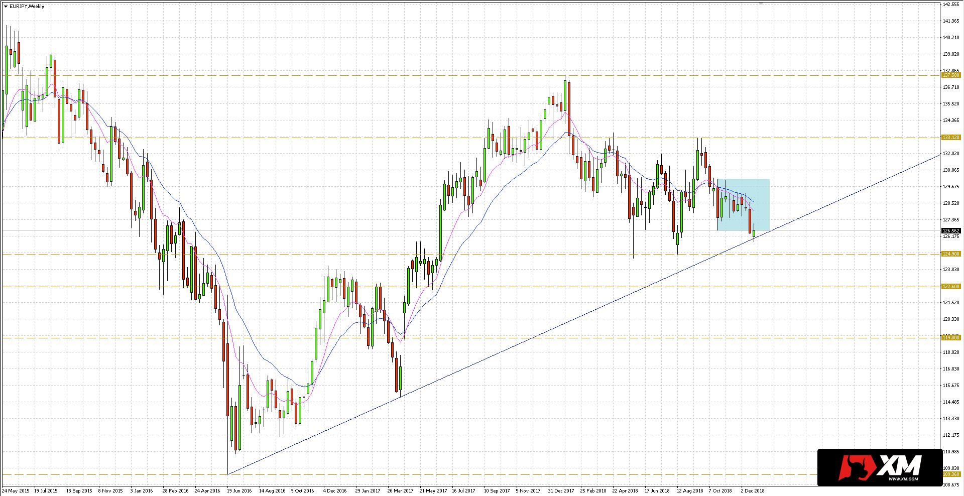 EUR/JPY - cena znalazła wsparcie na linii trendu biegnącej od dołka z czerwca 2016 roku