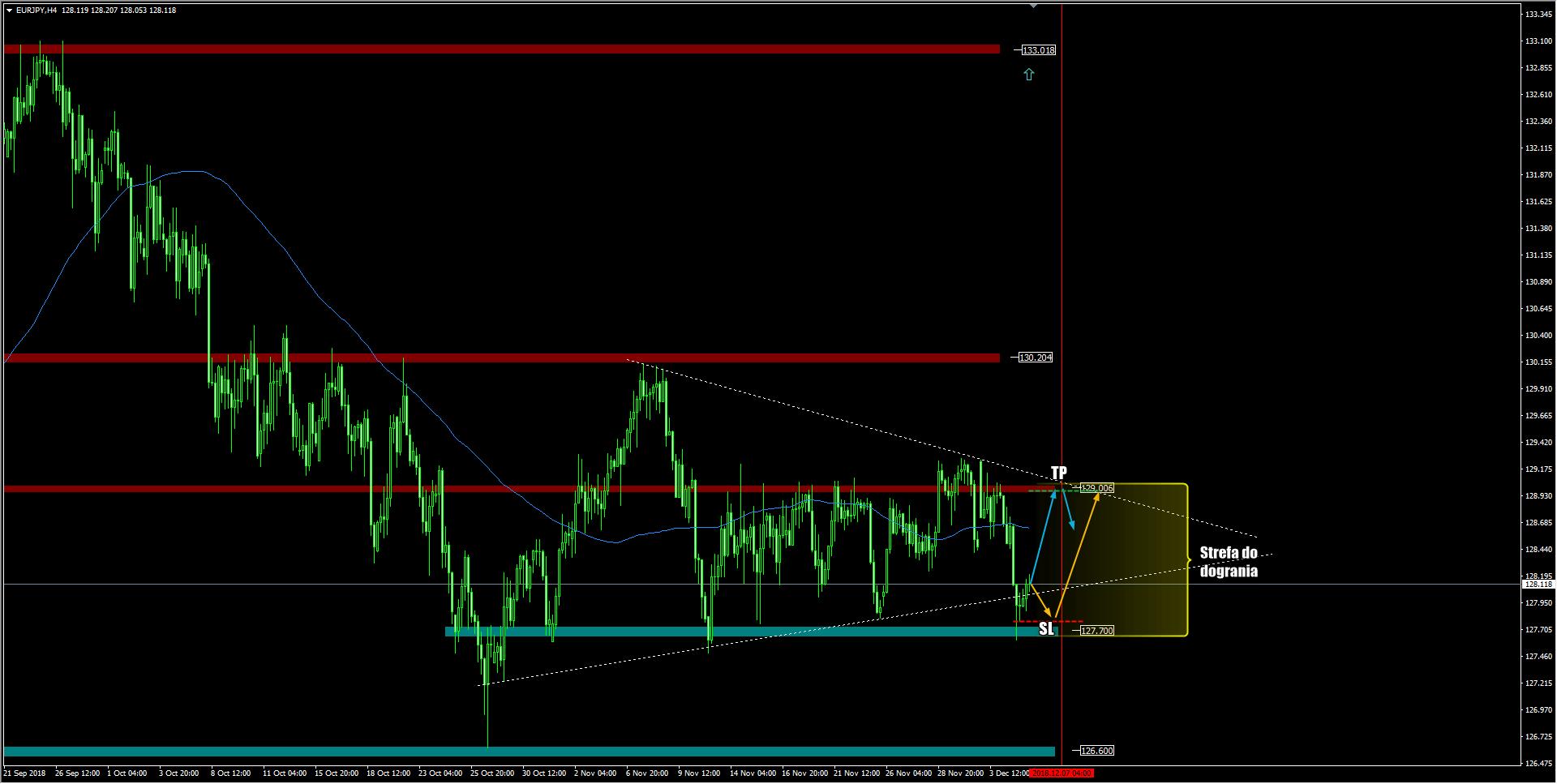 wykres EUR JPY H4 05.12.2018