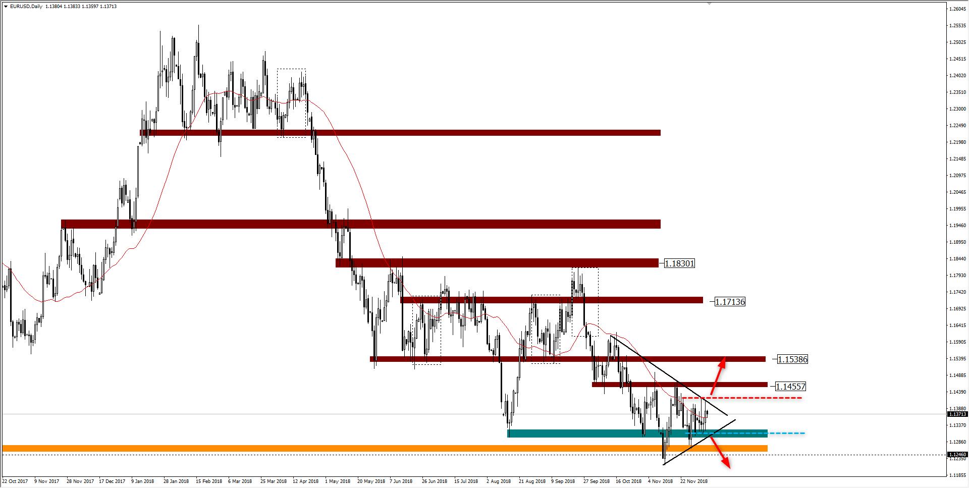 wykres EUR USD D1 07.12.2018