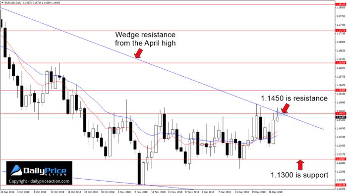 Justin Bennett Price Action Tygodniowe spojrzenie na rynki 31.12.18 – 4.01.19