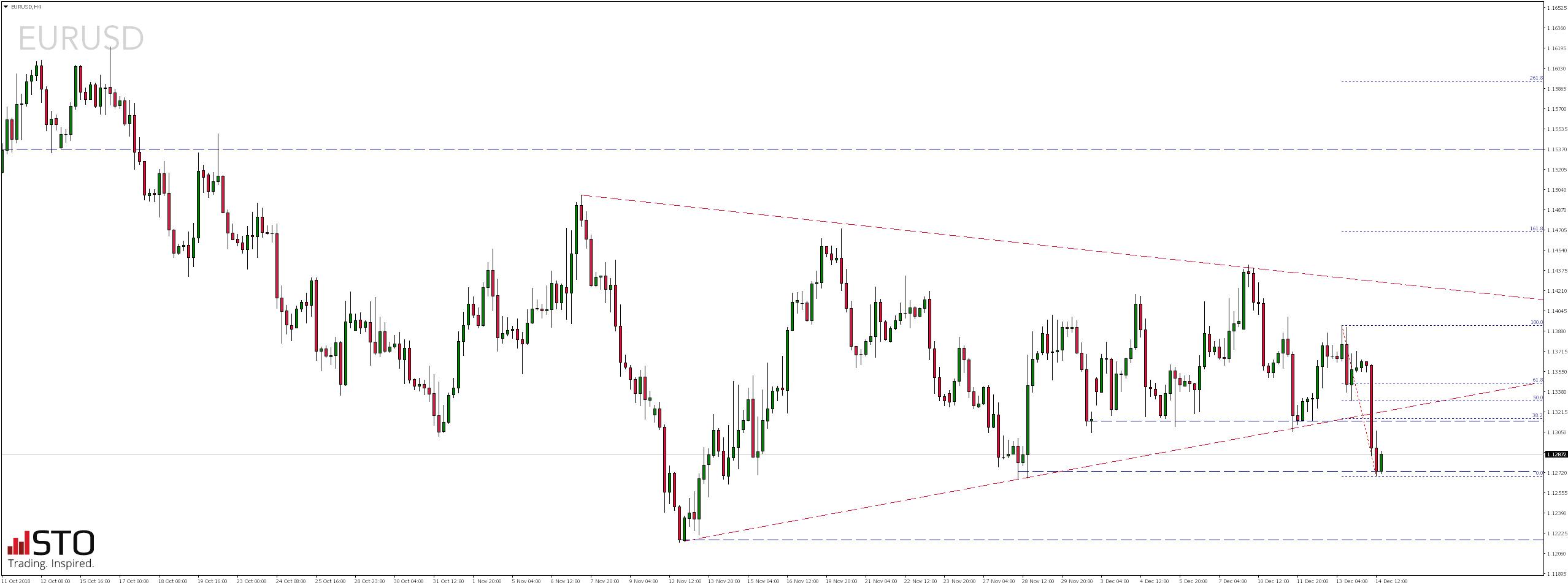 Kurs eurodolara
