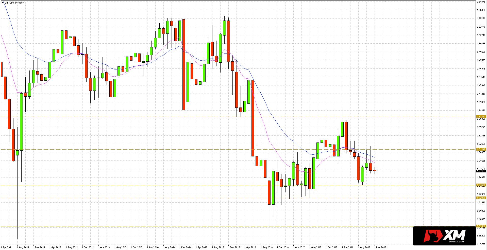 Funt szterling (GBP) w relacji do franka (CHF) w ubiegłym miesiącu wyznaczył najpierw nowe szczyty, by następnie osunąć się do nowego dołka