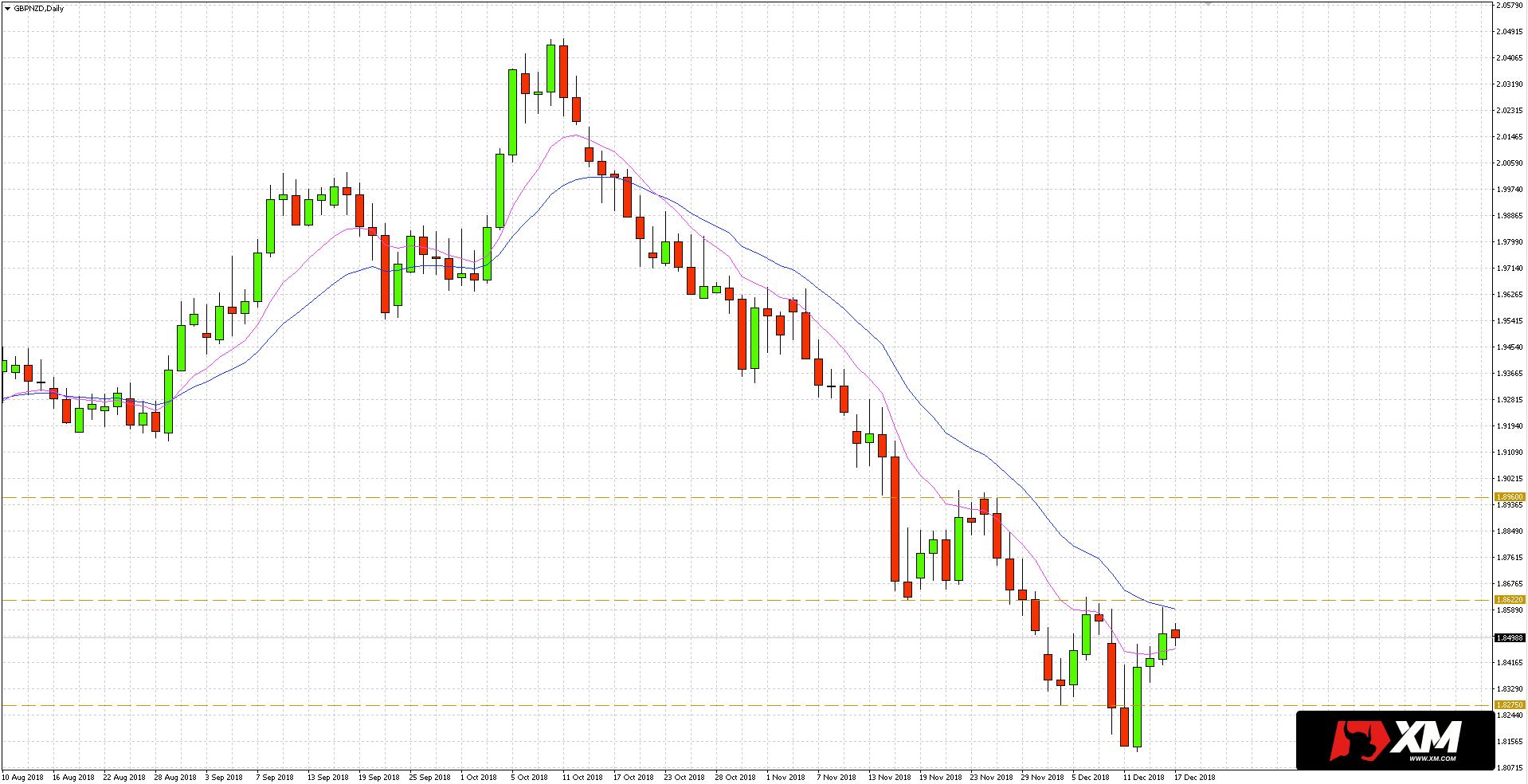 Po przejściu na wykres dzienny GBP/NZD widzimy, że kurs po odbiciu dotarł do strefy konfluencji, gdzie horyzontalny poziom 1.8622 zbiega się z kanałem średnich EMA 10/20