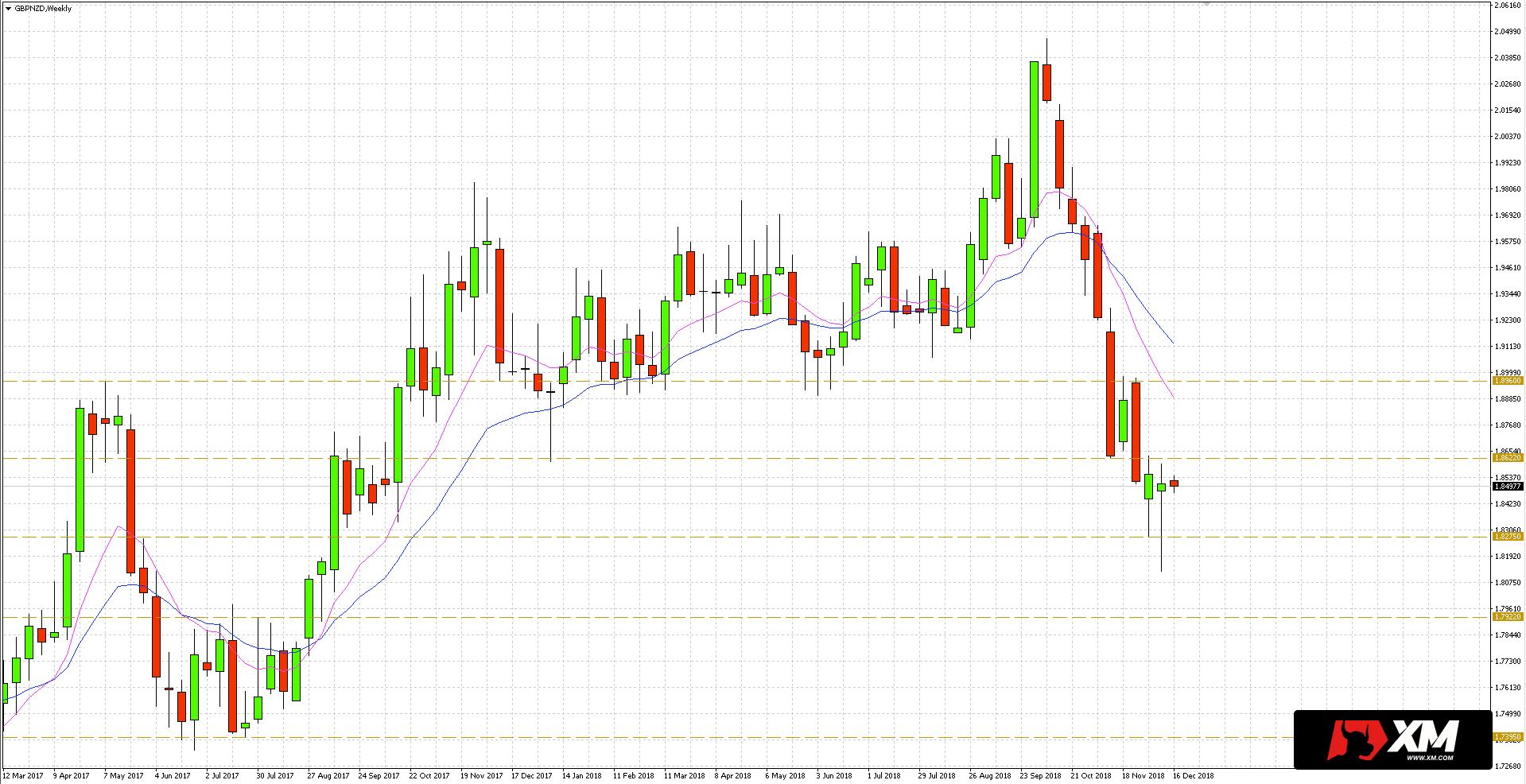 Patrząc na wykres tygodniowy funta szterlinga (GBP) do dolara nowozelandzkiego (NZD) w oczy rzuca się test obszaru wsparcia na 1.8275