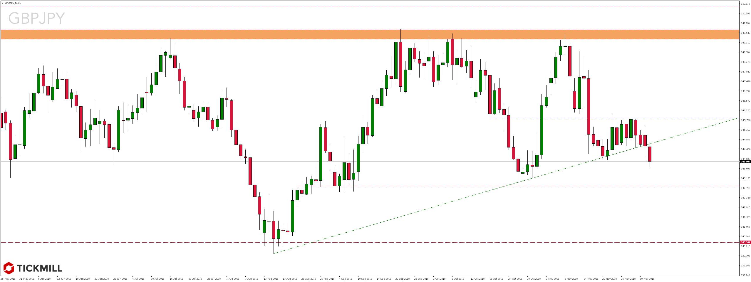 Notowania pary walutowej GBPJPY