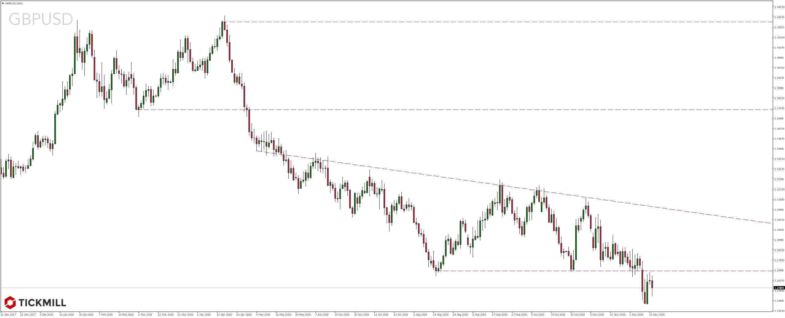 Kurs pary walutowej GBP/USD