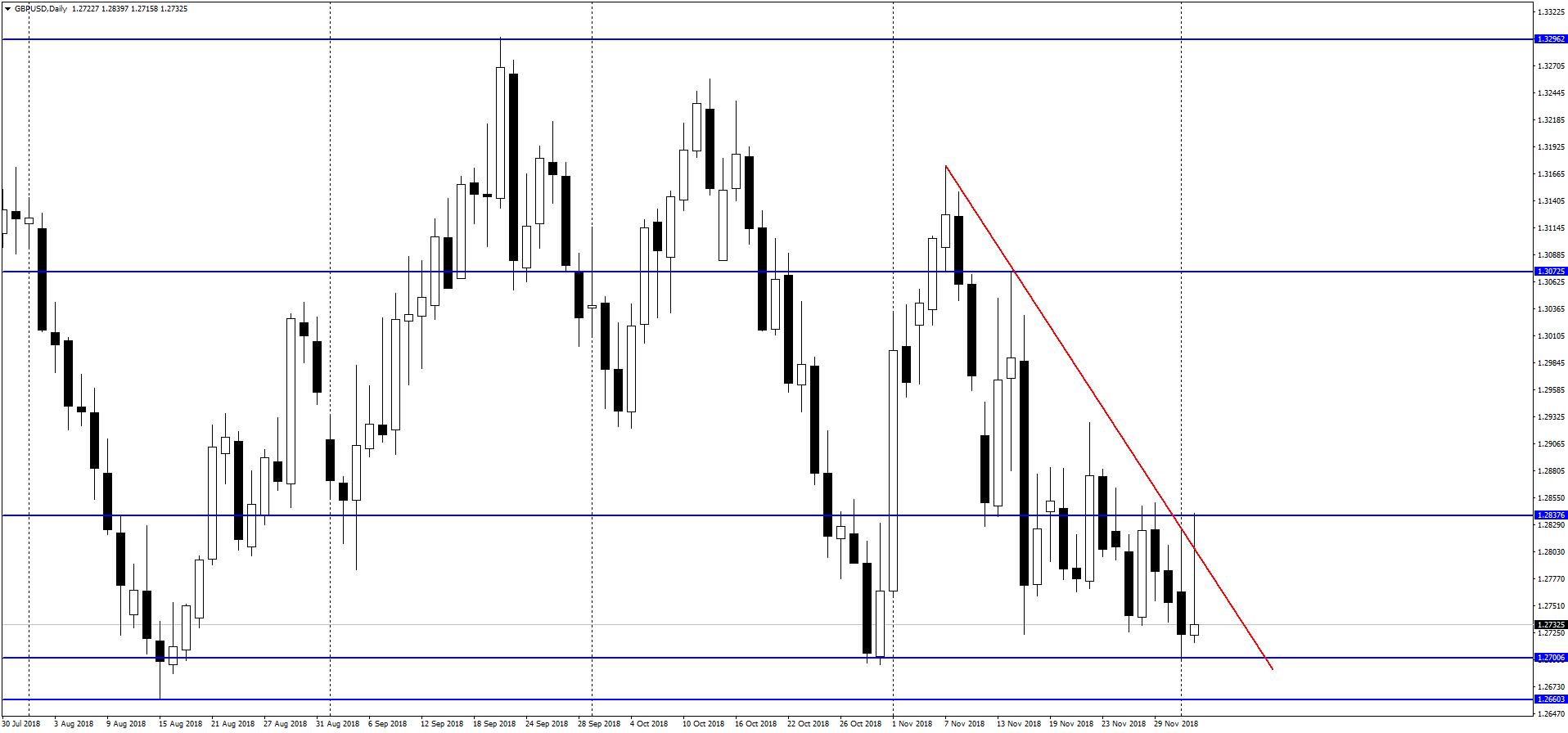 GBP/USD ponownie blisko tegorocznych minimów. W zasięgu 1.20?