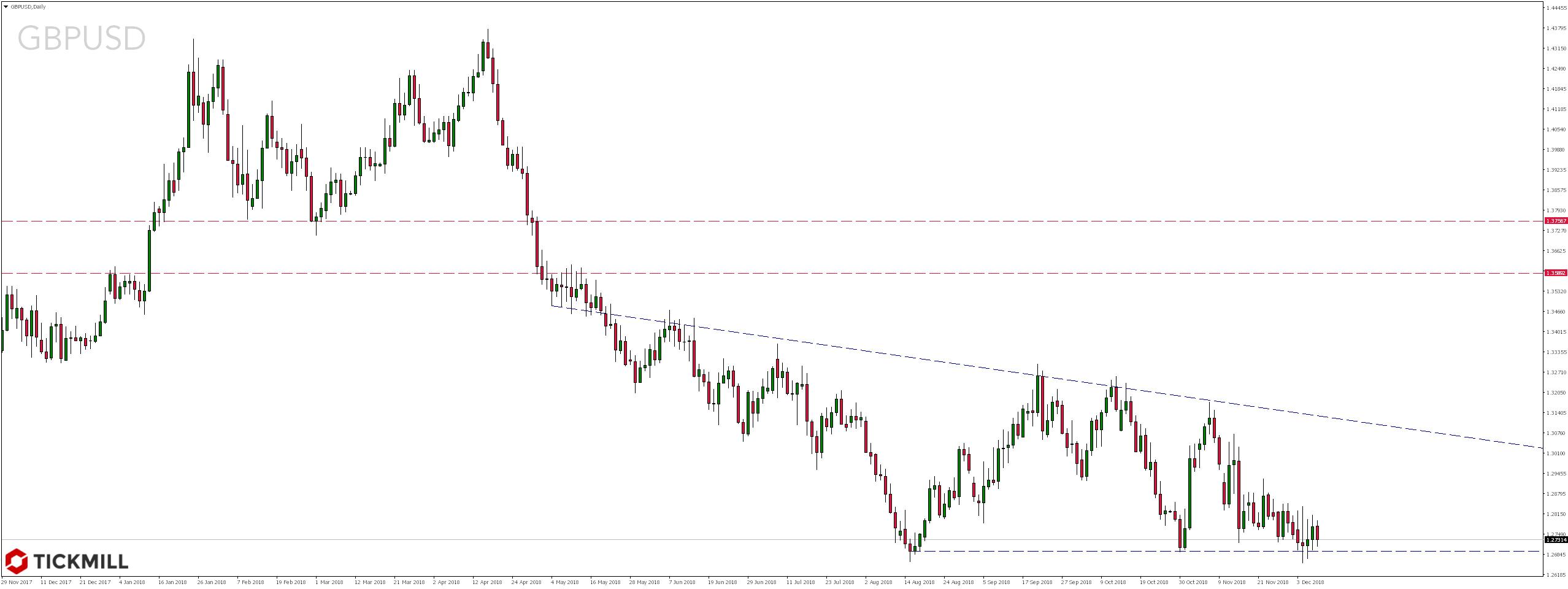 Notowania pary walutowej GBPUSD