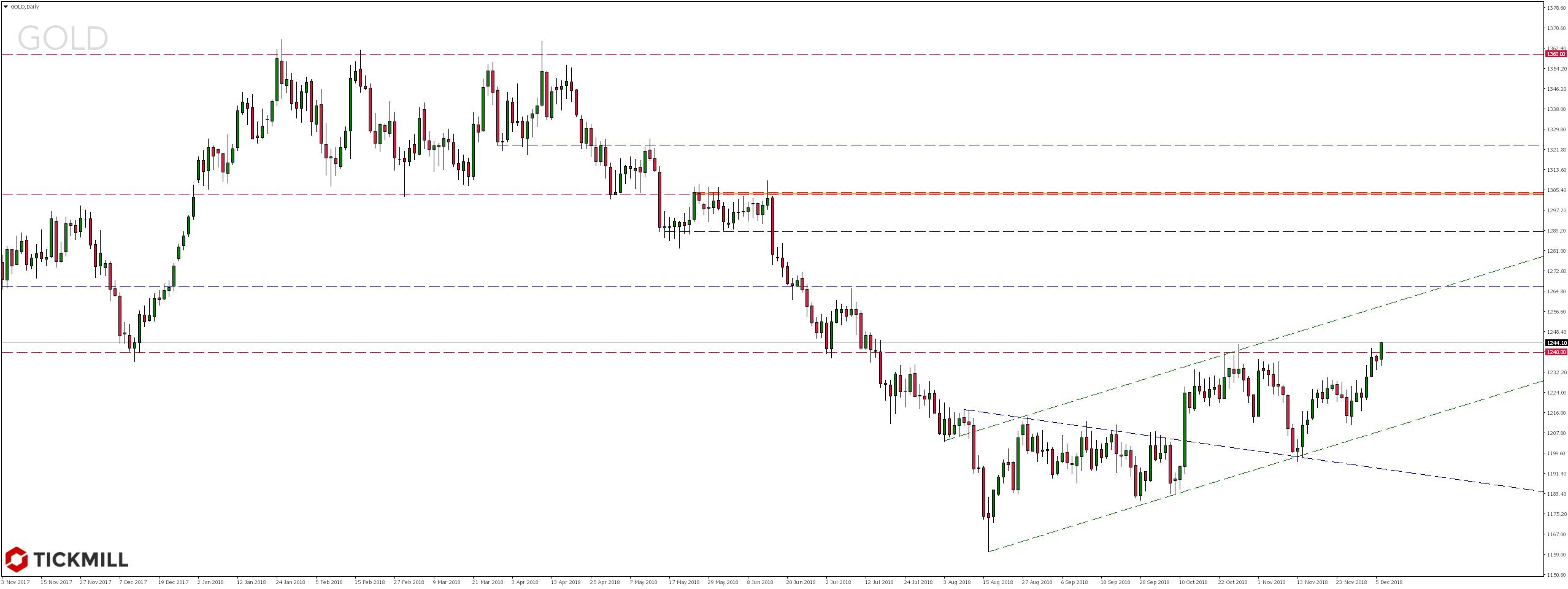 Notowania złota