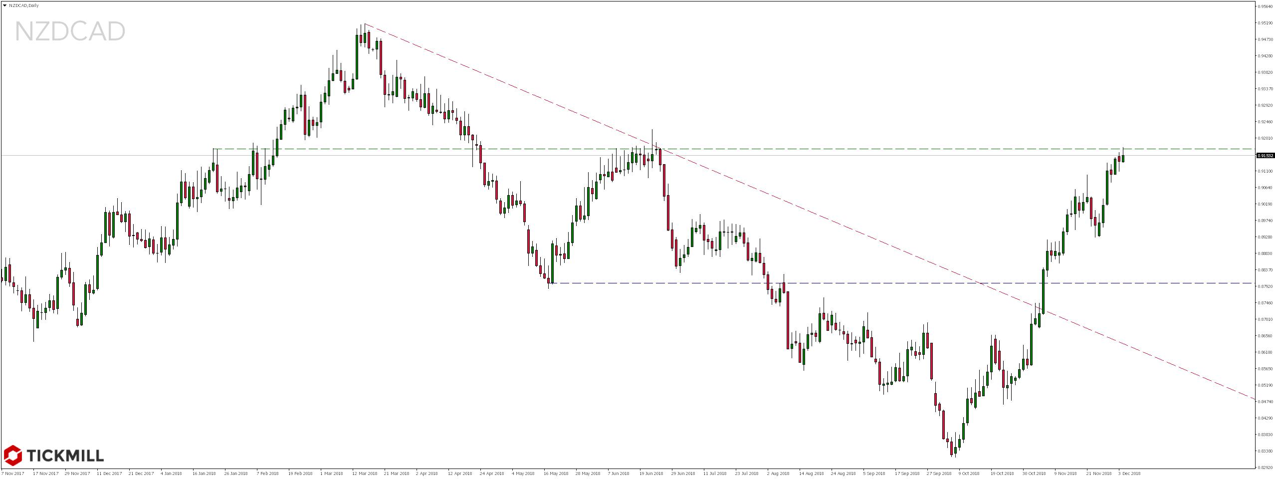 Notowania pary walutowej NZDCAD