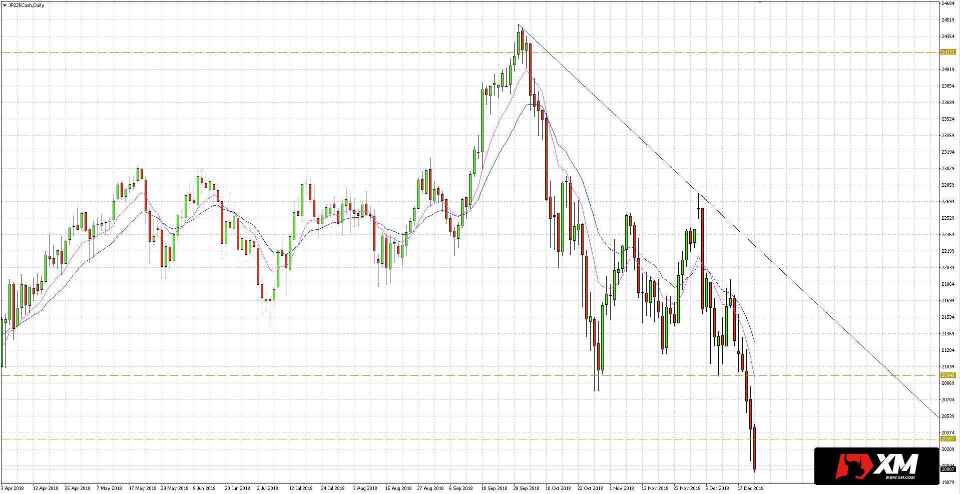 traderzy mogą również obserwować dynamiczny opór w postaci kanału EMA 10/20