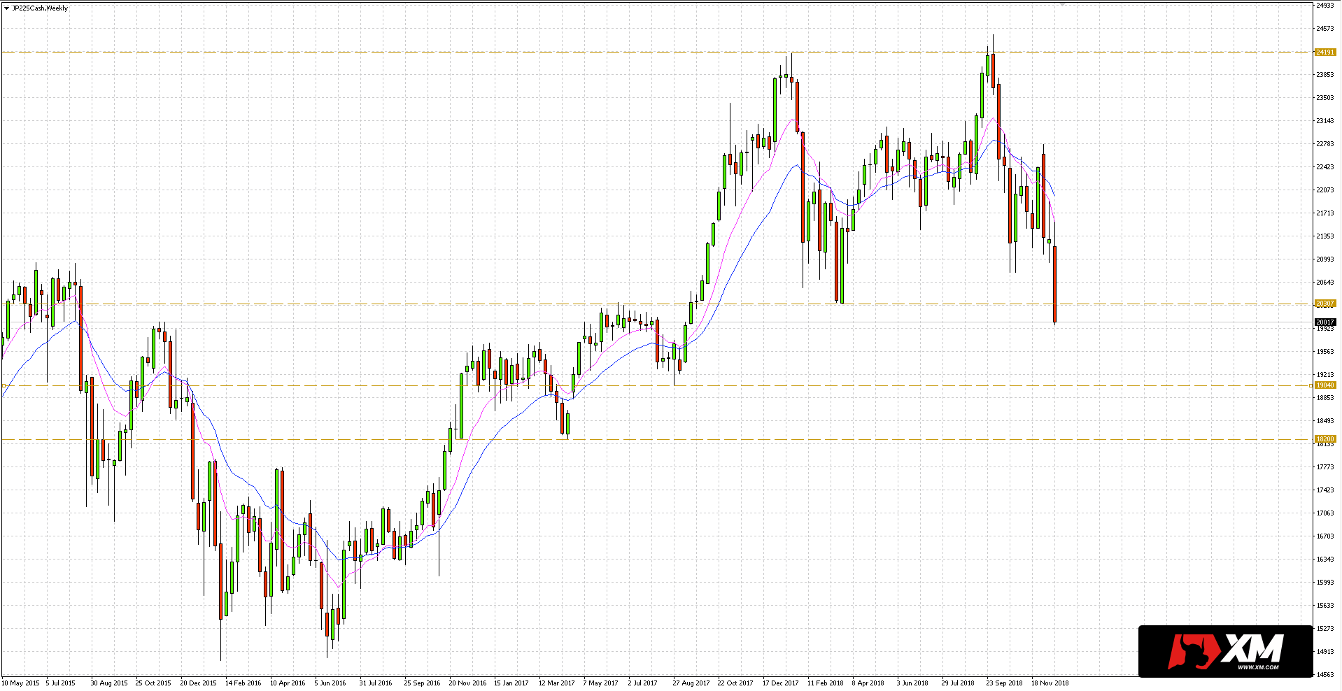 notowania japońskiego indeksu Nikkei 225 ponownie się osuwają