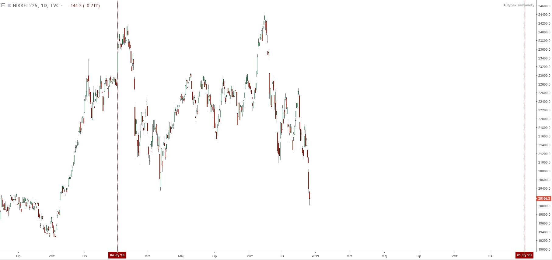 wykres Nikkei 225 D1 22.12.2018
