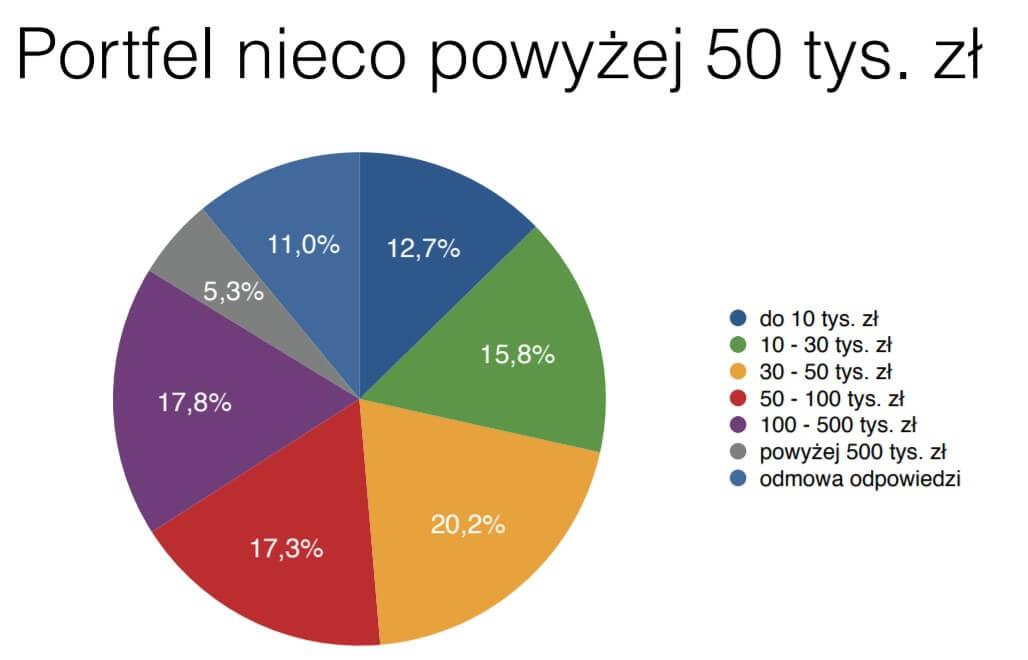 Wartość portfela polskiego inwestora