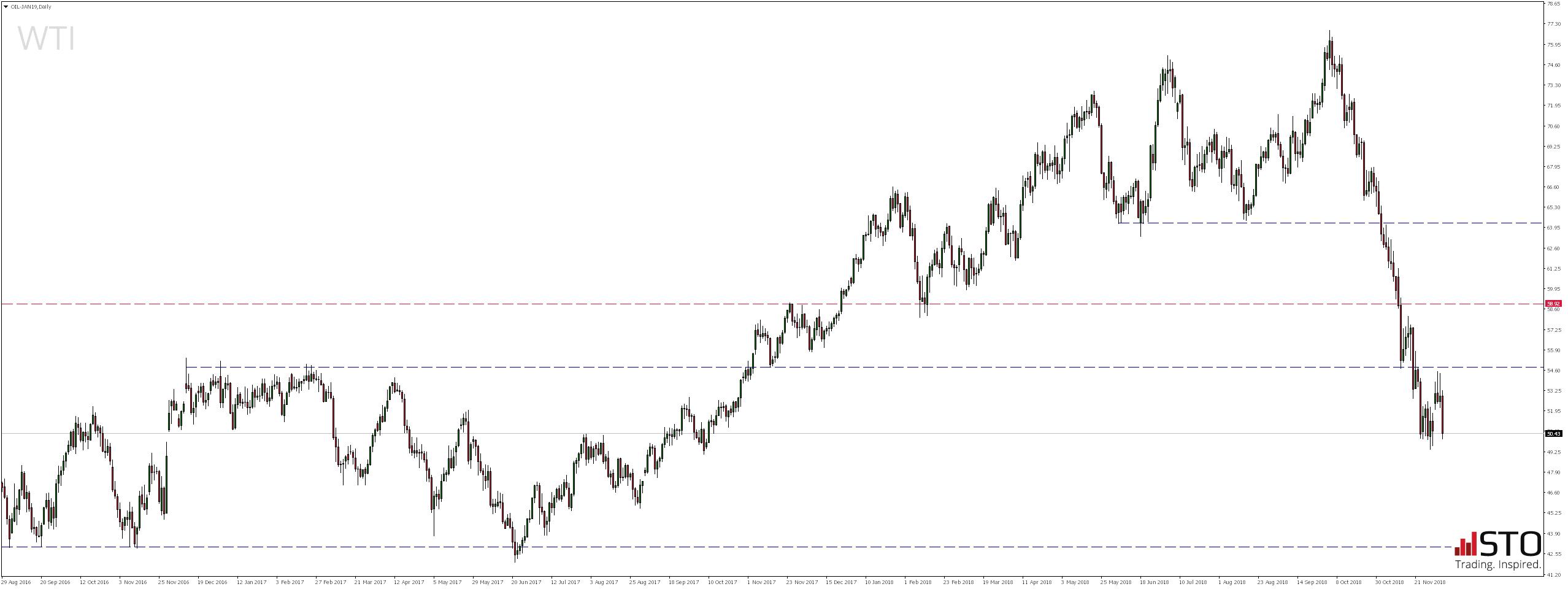 notowania ropy WTI
